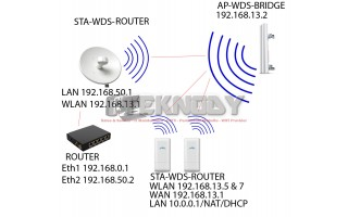 Perbedaan Mode Bridge, Router dan SOHO Router