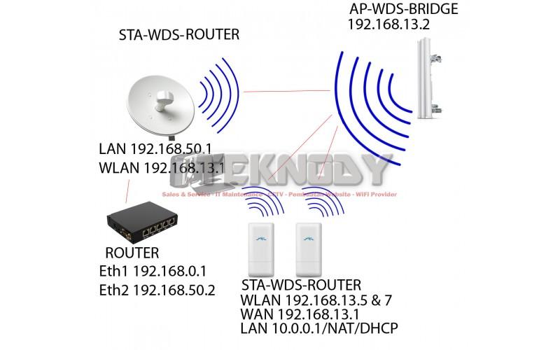 Perbedaan Mode Bridge Router Dan Soho Router